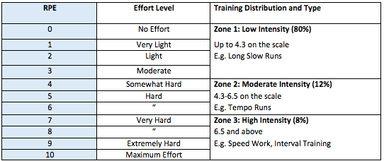 Rate of perceived exertion table