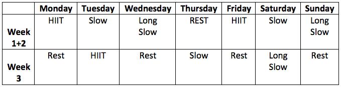 HIIT training block for endurance runners