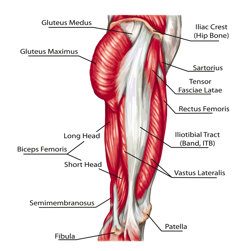 ITBS, Illiotibial band syndrome