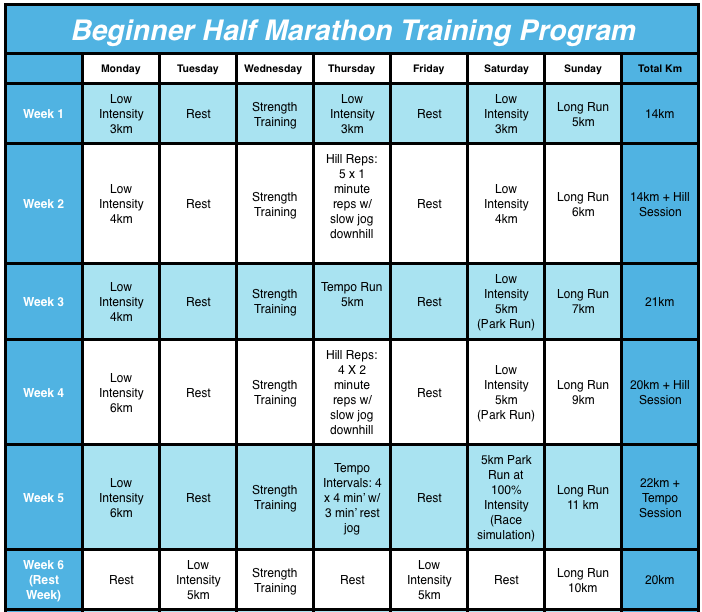 half marathon training program 1st half